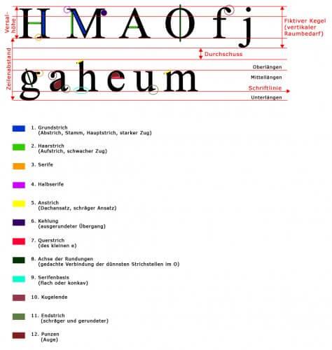Typografie: Der Aufbau von Schrift