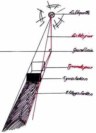 Schattieren und Schraffieren: Schattenwurf konstruieren