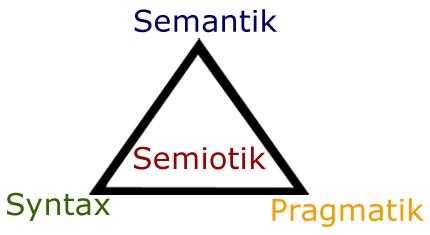 Semiotik besteht aus Semantik, Pragmatik und Syntax