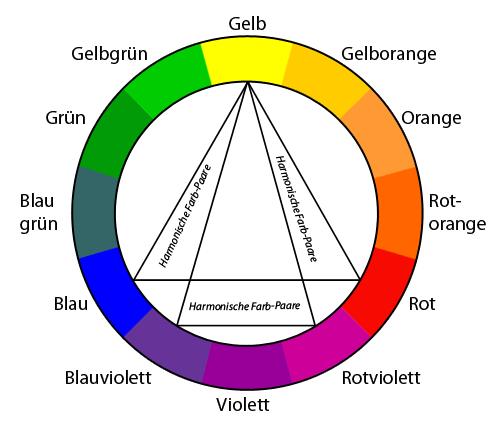 Farbkreis nach Itten