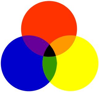 Farbenlehre: Subtraktive Farbmischung