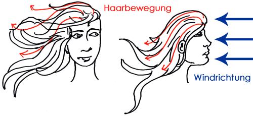 So weht das Haar im Wind